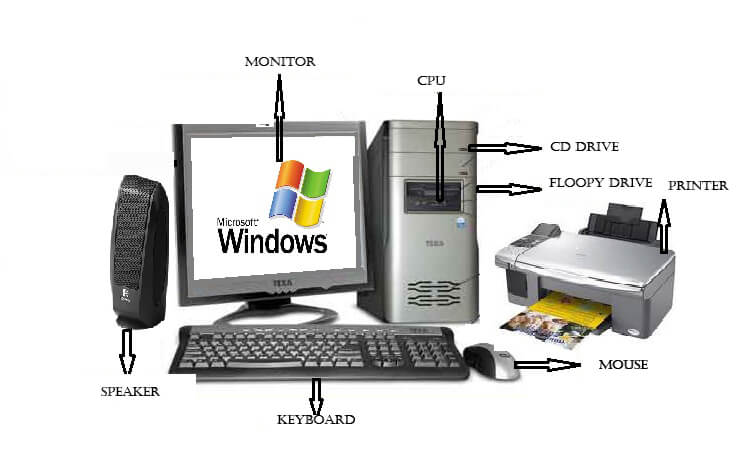 Image result for Computer System
