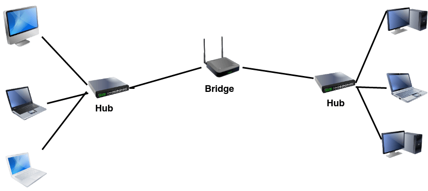 Computer network devices Bridge