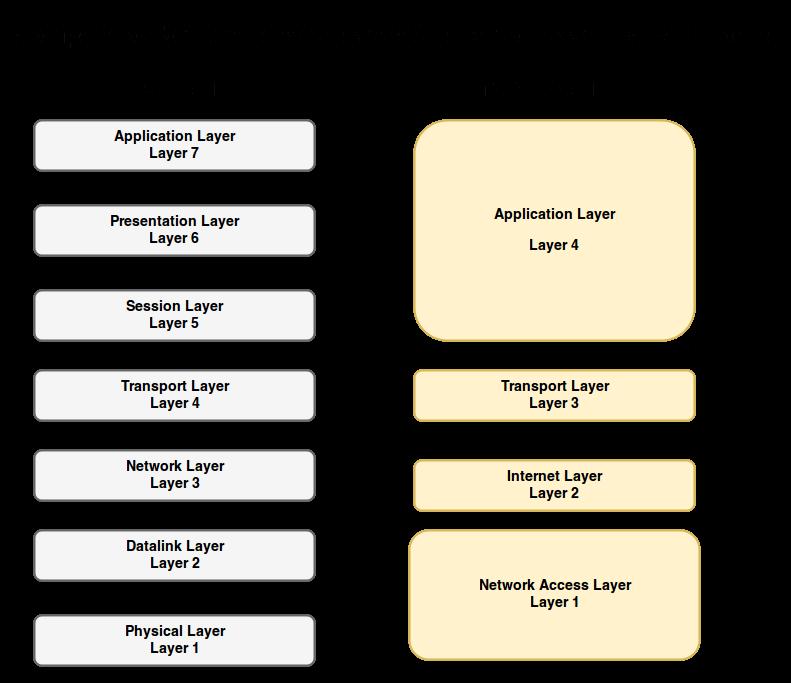 OSI And TCP/IP Models , CCNA
