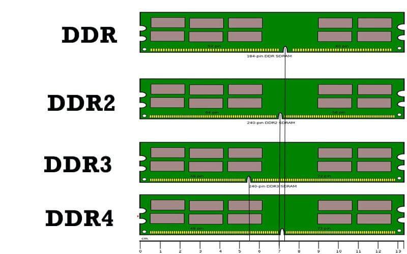 Computer Memory, RAM