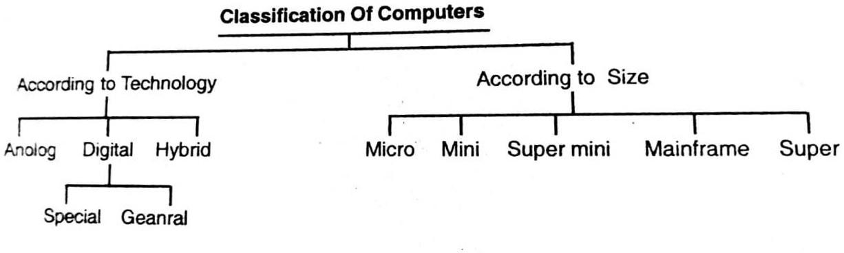 Understanding Computer System