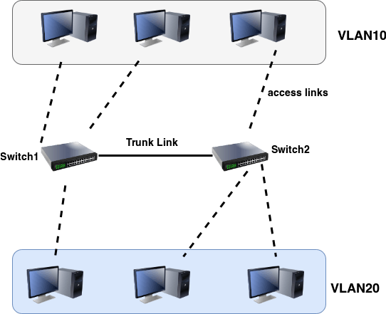 VLAN Virtual LAN