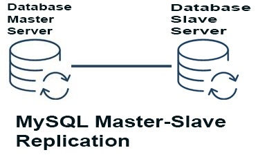 MySQL Master-Slave Replication in linux