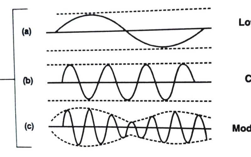 what is modulation